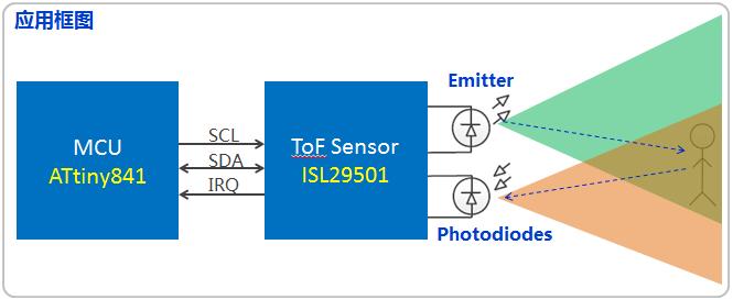 基于ISL29501的测距功能解决方案
