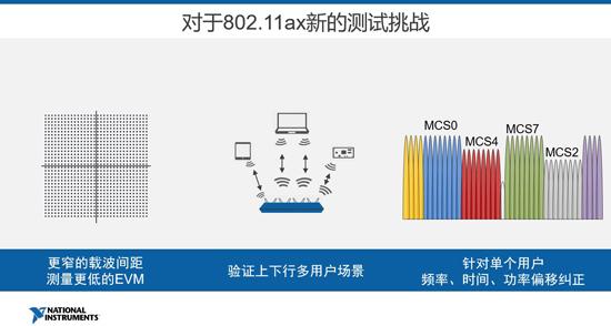 NI公司重新定义下一代WLAN测试协议802.11ax 射频微波测试平台化解决方案