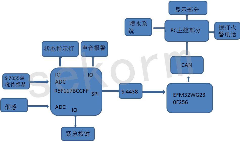 基于瑞萨MCU R5F117BCGFP无线烟雾报警器全方位设计解决方案