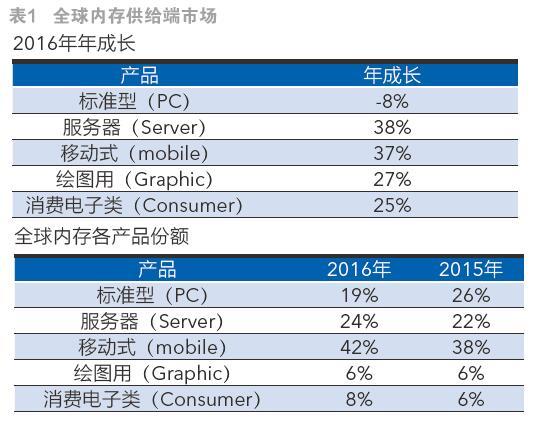 2017年服务器内存市场供货现两成缺口,第二季度服务器内存价格涨势逾10%