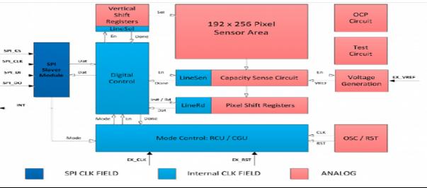 基于STM32F205的指纹识别模组TS1011解决方案