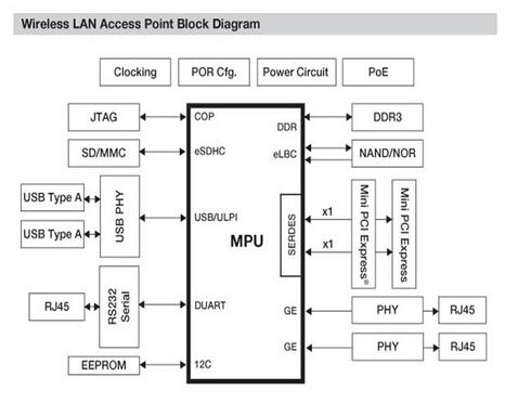 Freescale带有 PCI Express接口 的最低成本 WLAN 控制器方案