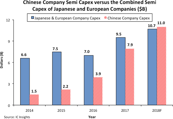 China's Semi Capex Forecast to be Larger than Europe and Japan Combined in 2018