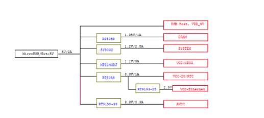 Friendly Elec基于Allwinner H5的NanoPi NEO2开发方案