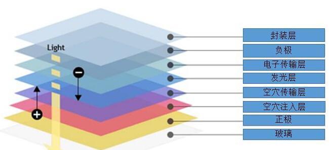 OLED屏崛起 2019年将超越LCD屏