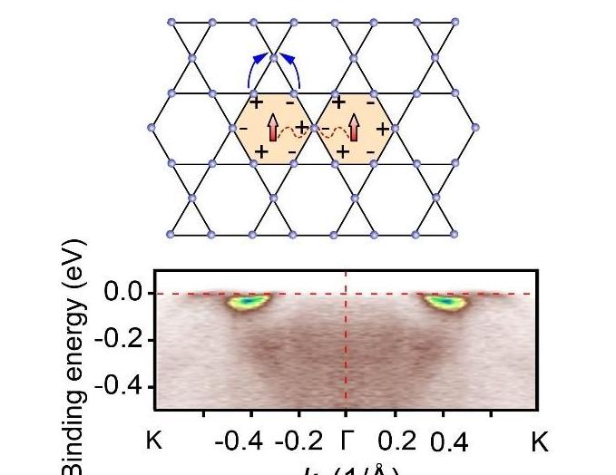 中国科大在准二维kagome晶格新奇电子特性研究方面取得重要进展