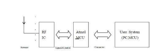CC1020微功率无线数传模块电路应用