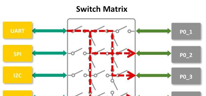 NXP LPC802M001JDH20微处理器,具有EEPROM结构的内置Flash/开关矩阵降低成本