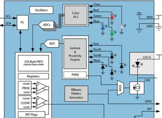 基于VR虚拟现实的TMx4903手势传感器解决方案