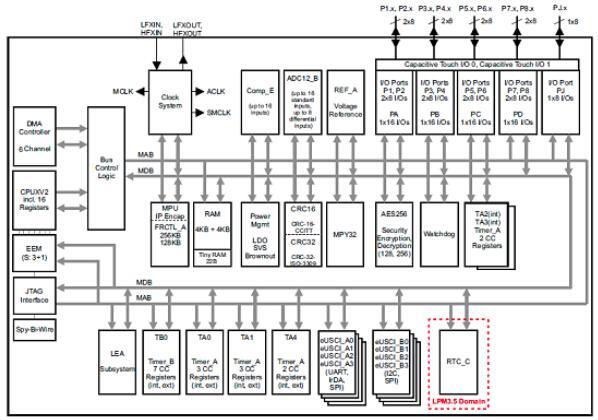 基于TI公司的MSP430F5994超低功耗FRAM MCU开发方案