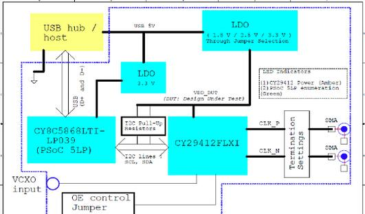 基于Cypress公司的CY2941x可编PLL晶振15MHz-2.1GHz解决方案
