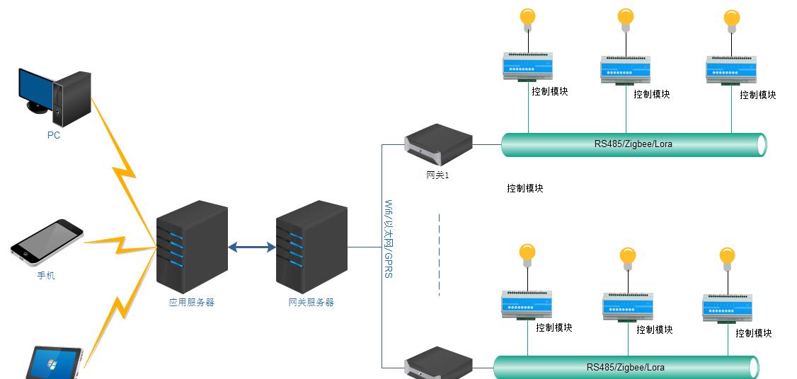 基于STM主控芯片的智慧照明控制系统解决方案