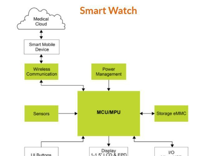 基于AM3352BZCZ60/MCIMX257DJM4A的可穿戴设备智能手表设计方案