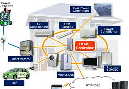 Renesas智能家居/家庭能量管理系统(HEMS)解决方案