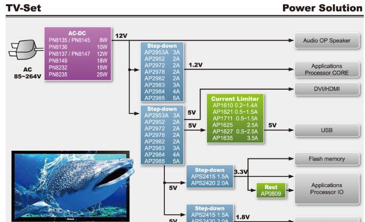 基于PN8136/AP2952A/AP1610/AP0809/PN090H1的电视解决方案