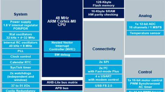基于ST公司的STM32F070RB 32位ARM Cortex-M0MCU开发方案