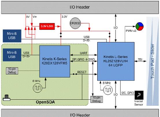 基于Freescale公司的Kinetis KL2x系列超低功耗MCU开发方案