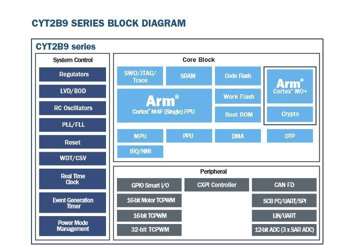 赛普拉斯发布Traveo™ II车用MCU CYT2B7/CYT2B9/CYT4BF,扩展车身应用领域
