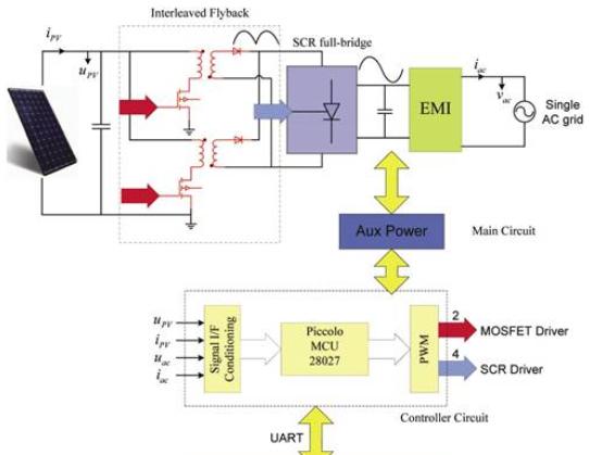F2803x:32位MCU太阳能微逆变器开发方案