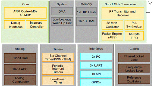 Freescale Kinetis KW0x无线MCU开发方案