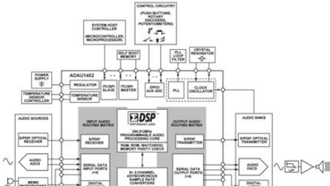 ADAU1452:汽车级SigmaDSP音频处理解决方案