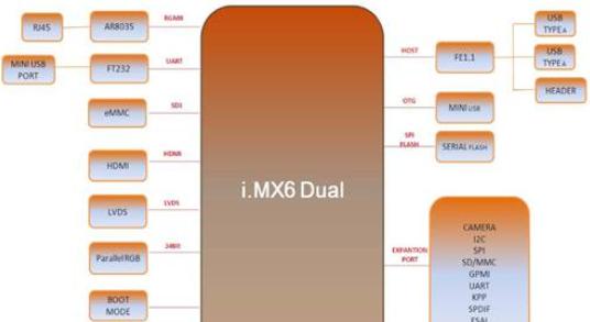 i.MX 6Dual:MarS板汽车和信息娱乐方案