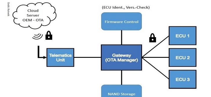 OTA技术用于智能车辆的智能更新