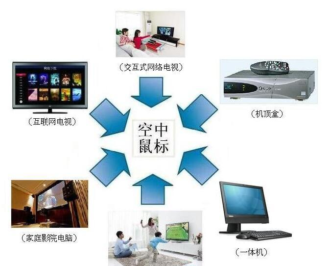 基于STM32W108C单片机/LSM330DLC传感器的空中鼠标解决方案