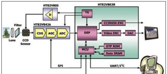 HT82V863R:CCD监控摄影机处理方案