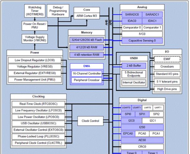 Silicon Lab SiM3U1xx 32位USB MCU开发平台