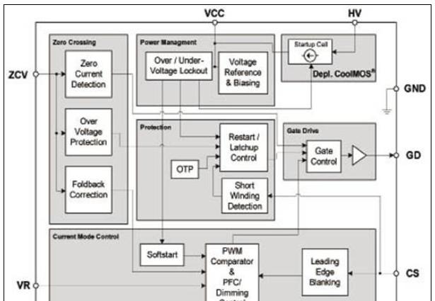 Infineon公司的ICL8001G:9W离线LED照明方案