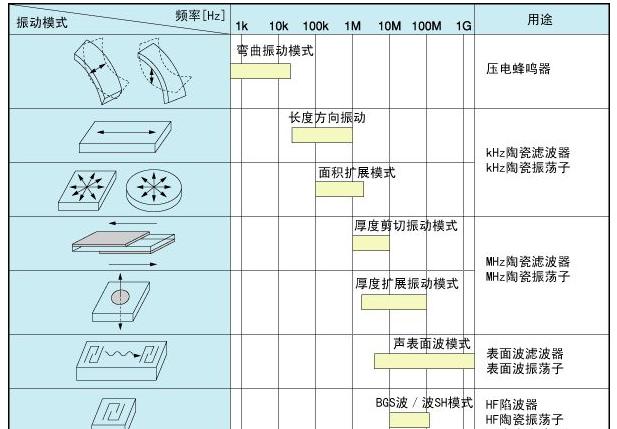 陶瓷谐振器(CERALOCK)的振动模式