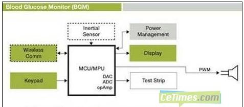 基于MC9S08JM16的血糖监视仪(BGM)解决方案
