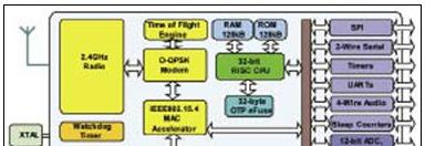 恩智浦 JN5148-001手持医疗保健设备开发方案