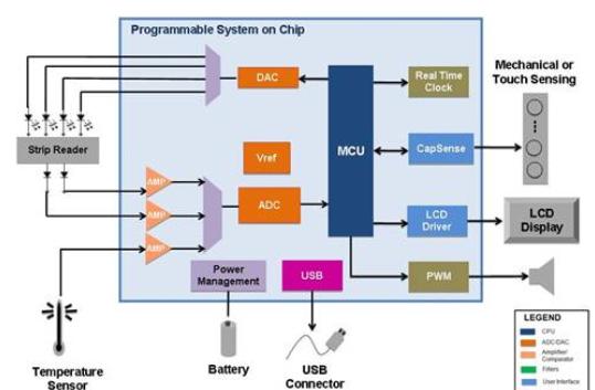 Cypress CY8C38系列怀孕监视器PSoC开发方案