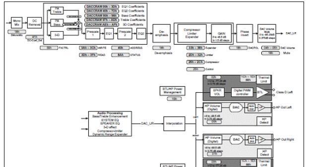 IDT ACS422x00高保真24位立体声CODEC解决方案