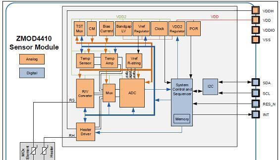 IDT ZMOD4410TVOC和室内空气质量传感器解决方案