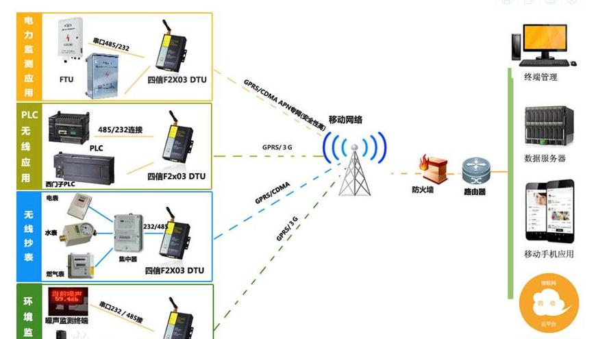 推出基于展讯 SC6531 DTU GPS+GSM 数据采集器方案