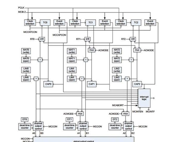 基于定时器和计数器改善微控制器的设计性能