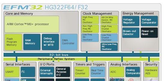 Silabs EFM32HG322F64 32位ARM MCU开发方案