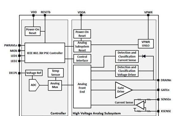 Silabs Si3471 90W完全自主以太网供电(PoE)解决方案