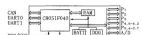 基于C8051F040单片机+STC62WV1024+CR1230的PLC输入输出接口设计方案