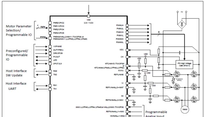 Infineon IMC100系列高性能24 V马达参考设计方案