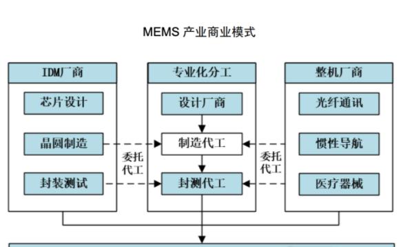 MEMS制造行业主要经营模式_MEMS行业竞争格局