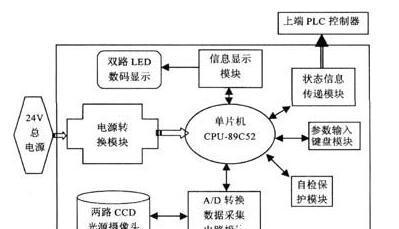 基于TCD142D线阵CCD器件+89C52单片机实现双路CCD线纹监控系统的设计方案