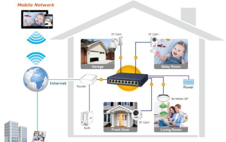 基于世平安森美半导体NCP1095/NCP1096 的乙太网路供电系统(PoE)受电装置(PD)解决方案