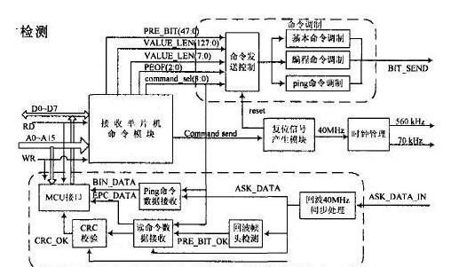 基于FPGA器件(C8051F126+24Cz56)和VHDL语言实现EPCClass1读写器系统的设计方案