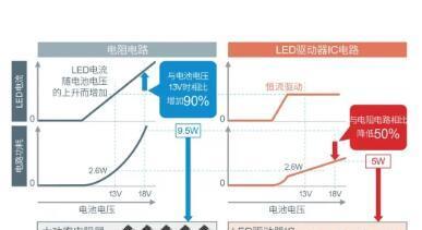ROHM车载领域LED灯亮必不可少的LED驱动器IC解决方案