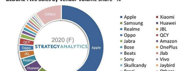 Strategy Analytics:2020年随着中国厂商发力,真无线立体声(TWS)耳机销量飙升90%