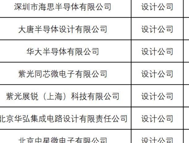 工信部:海思、中芯国际、华为、小米等 90 家单位申请筹建全国集成电路标准化技术委员会
